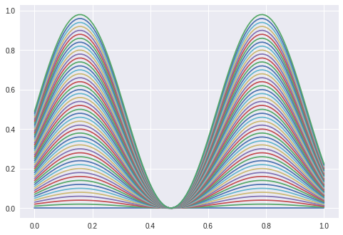 sines_with_different_amplitudes.png